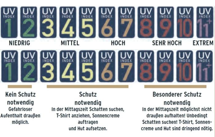 UV Index, Bundesamt für Strahlenschutz